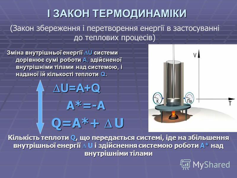 I ЗАКОН ТЕРМОДИНАМІКИ Зміна внутрішньої енергії U системи дорівнює сумі роботи A, здійсненої внутрішніми тілами над системою, і наданої їй кількості теплоти Q. U=A+Q U=A+Q A*=-A Q=A*+ U Кількість теплоти Q, що передається системі, іде на збільшення в