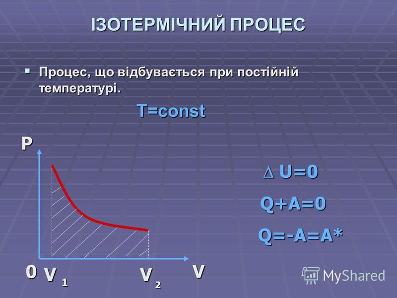 ІЗОТЕРМІЧНИЙ ПРОЦЕС Процес, що відбувається при постійній температурі. Процес, що відбувається при постійній температурі. T=const T=constPV0 V 1 V 2 U=0 U=0 Q+A=0 Q+A=0 Q=-A=A* Q=-A=A*