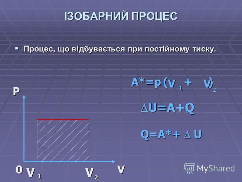 ІЗОБАРНИЙ ПРОЦЕС Процес, що відбувається при постійному тиску. Процес, що відбувається при постійному тиску.PV0 V 1 V 2 A*=p ( + ) V2V1 U=A+Q U=A+Q Q=A*+ U