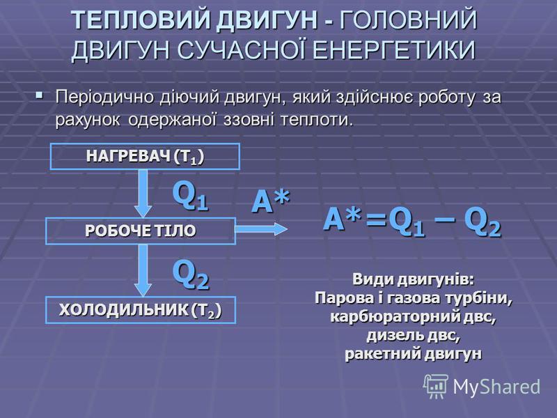 ТЕПЛОВИЙ ДВИГУН - ГОЛОВНИЙ ДВИГУН СУЧАСНОЇ ЕНЕРГЕТИКИ Періодично діючий двигун, який здійснює роботу за рахунок одержаної ззовні теплоти. Періодично діючий двигун, який здійснює роботу за рахунок одержаної ззовні теплоти. НАГРЕВАЧ (Т 1 ) РОБОЧЕ ТІЛО
