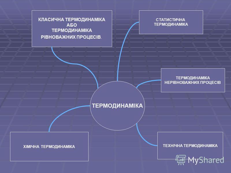 ТЕРМОДИНАМІКА СТАТИСТИЧНА ТЕРМОДИНАМІКА КЛАСИЧНА ТЕРМОДИНАМІКА АБО ТЕРМОДИНАМІКА РІВНОВАЖНИХ ПРОЦЕСІВ. ХІМІЧНА ТЕРМОДИНАМІКА ТЕРМОДИНАМІКА НЕРІВНОВАЖНИХ ПРОЦЕСІВ ТЕХНІЧНА ТЕРМОДИНАМІКА