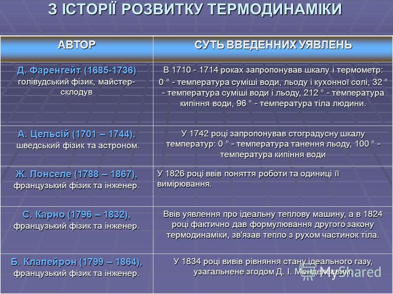 З ІСТОРІЇ РОЗВИТКУ ТЕРМОДИНАМІКИ АВТОР СУТЬ ВВЕДЕННИХ УЯВЛЕНЬ Д. Фаренгейт (1685-1736) голівудський фізик, майстер- склодув В 1710 - 1714 роках запропонував шкалу і термометр: 0 ° - температура суміші води, льоду і кухонної солі, 32 ° - температура с