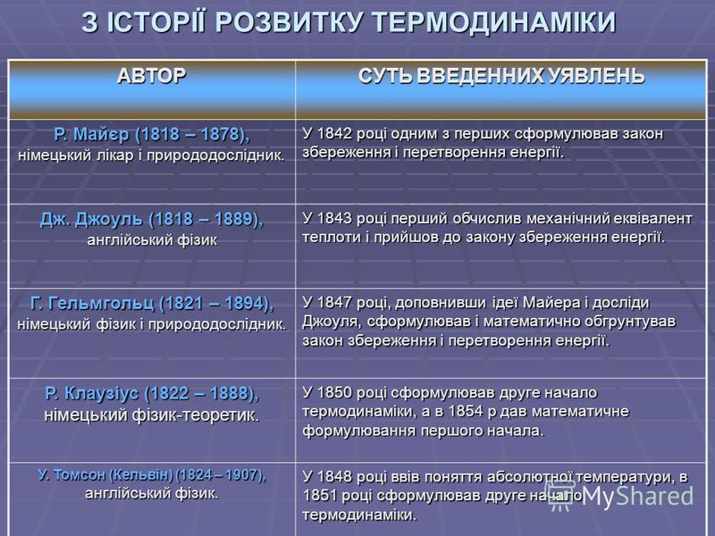 З ІСТОРІЇ РОЗВИТКУ ТЕРМОДИНАМІКИ АВТОР СУТЬ ВВЕДЕННИХ УЯВЛЕНЬ Р. Майєр (1818 – 1878), німецький лікар і природодослідник. У 1842 році одним з перших сформулював закон збереження і перетворення енергії. Дж. Джоуль (1818 – 1889), англійський фізик У 18