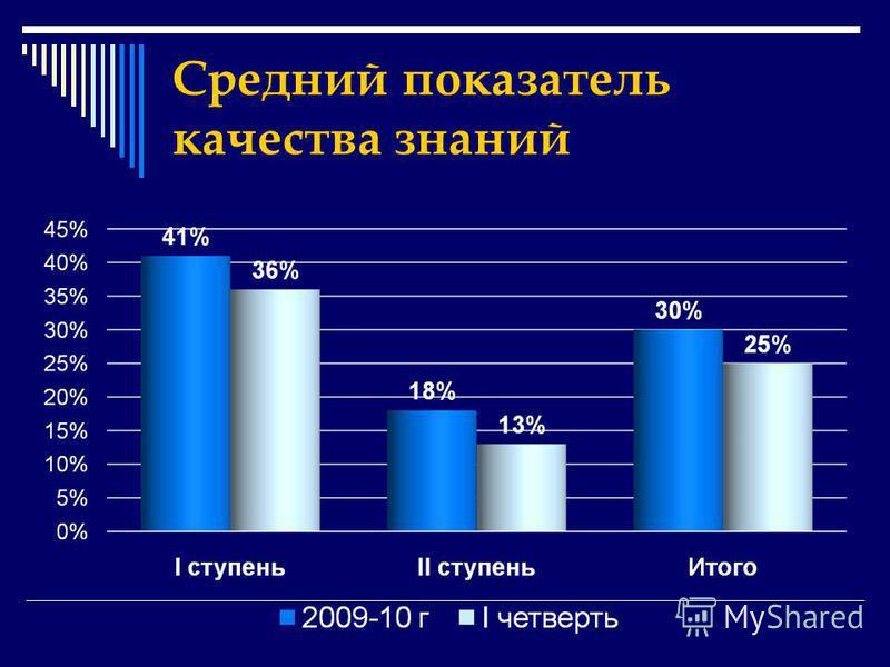 Средний показатель качества знаний