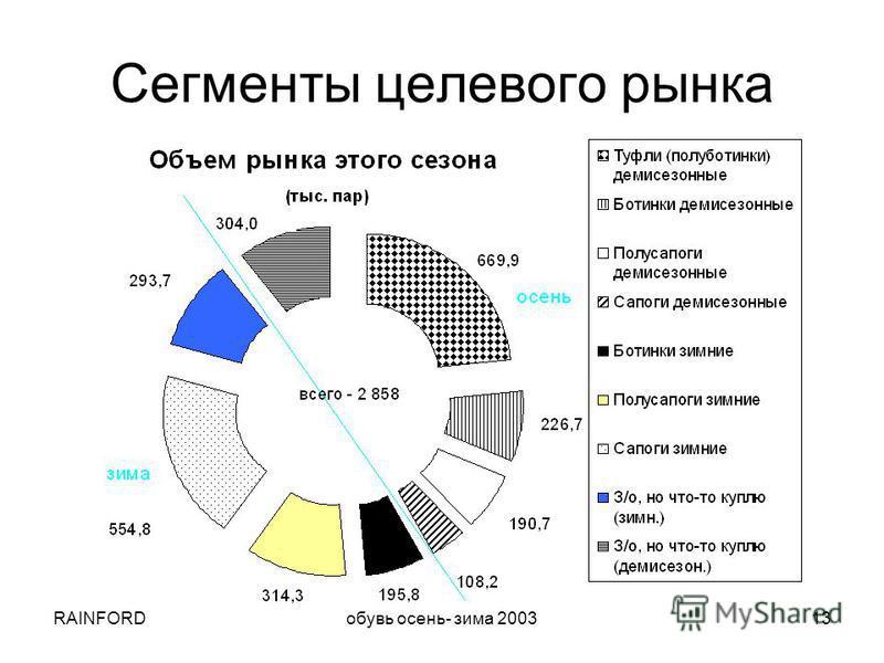 RAINFORDобувь осень- зима 200313 Сегменты целевого рынка