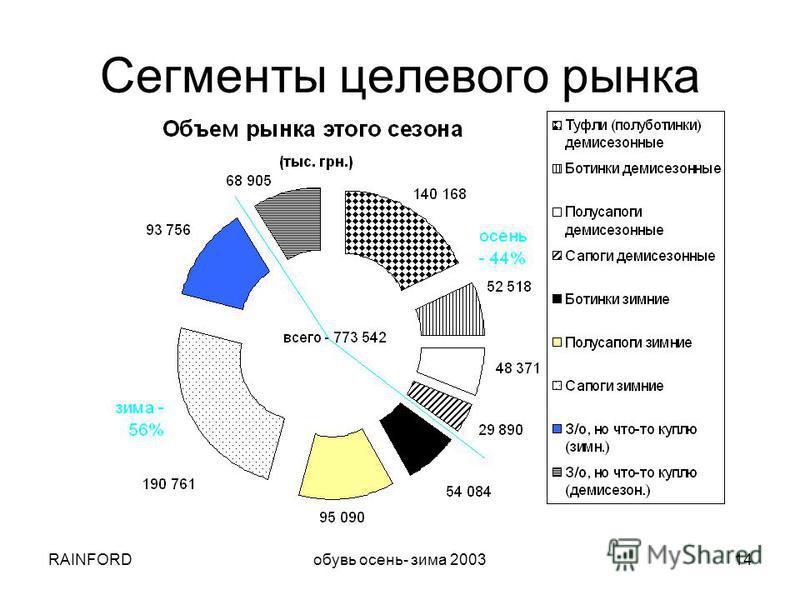 RAINFORDобувь осень- зима 200314 Сегменты целевого рынка