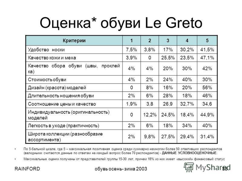 RAINFORDобувь осень- зима 200338 Оценка* обуви Le Greto Критерии 12345 Удобство носки 7,5%3,8%17%30,2%41,5% Качество кожи и меха 3,9%025,5%23,5%47,1% Качество сбора обуви (швы, проклей ка) 4% 20%30%42% Стоимость обуви 4%2%24%40%30% Дизайн (красота) м