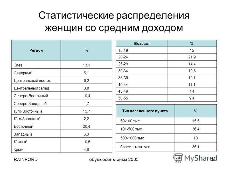 RAINFORDобувь осень- зима 20035 Статистические распределения женщин со средним доходом Тип населенного пункта % 50-100 тыс 15,5 101-500 тыс 36,4 500-1000 тыс 13 более 1 млн. чел 35,1 Регион% Киев 13,1 Северный 5,1 Центральный восток 6,2 Центральный з