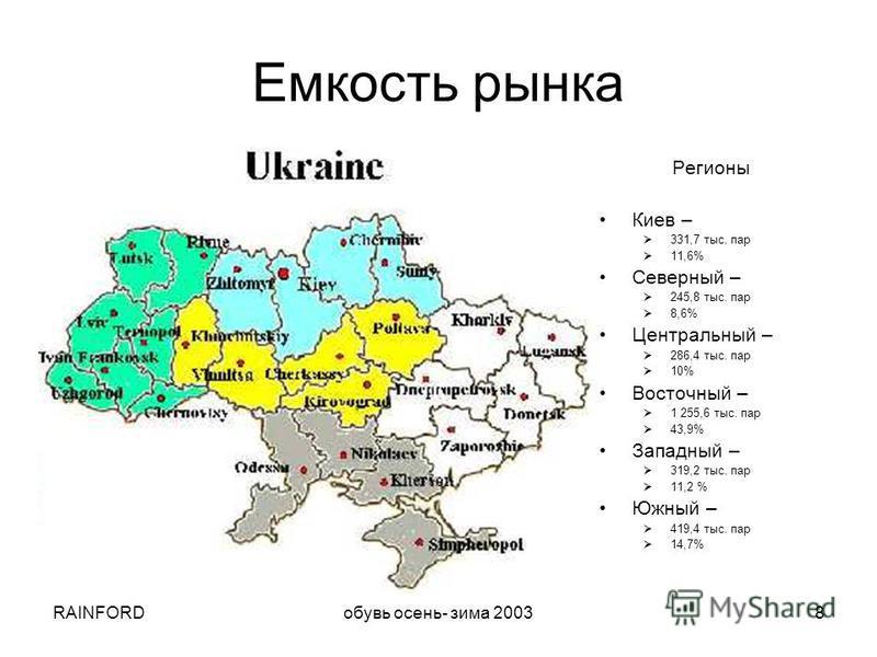 RAINFORDобувь осень- зима 20038 Регионы Киев – 331,7 тыс. пар 11,6% Северный – 245,8 тыс. пар 8,6% Центральный – 286,4 тыс. пар 10% Восточный – 1 255,6 тыс. пар 43,9% Западный – 319,2 тыс. пар 11,2 % Южный – 419,4 тыс. пар 14,7% Емкость рынка