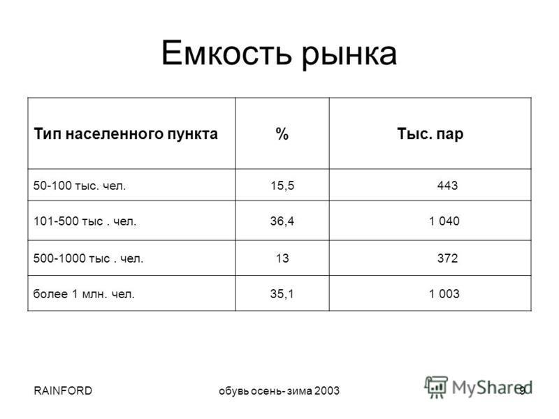 RAINFORDобувь осень- зима 20039 Емкость рынка Тип населенного пункта%Тыс. пар 50-100 тыс. чел.15,5 443 101-500 тыс. чел.36,4 1 040 500-1000 тыс. чел.13 372 более 1 млн. чел.35,1 1 003