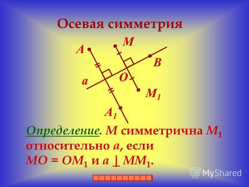 Осевая симметрия Определение. М симметрична М 1 относительно а, если МО = ОМ 1 и а | ММ 1. М М1М1 А А1А1 В О а