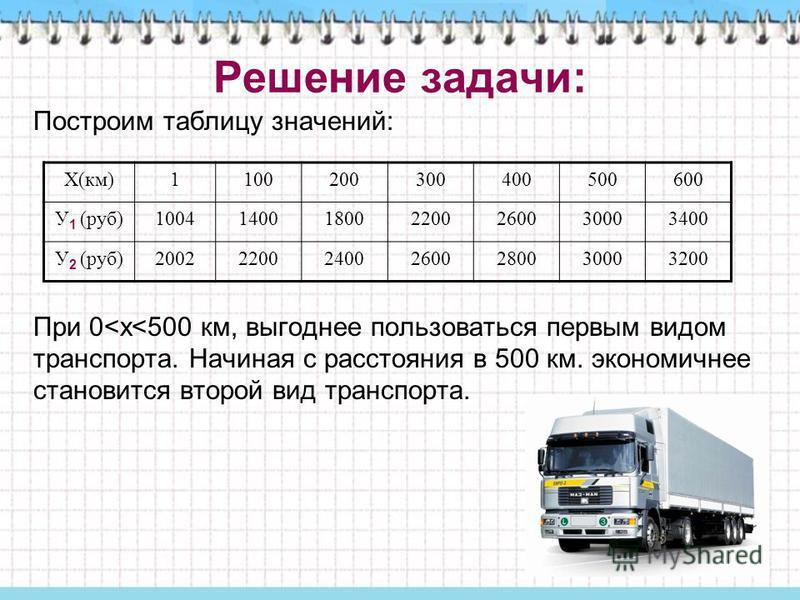 Решение задачи: Построим таблицу значений: При 0<х<500 км, выгоднее пользоваться первым видом транспорта. Начиная с расстояния в 500 км. экономичнее становится второй вид транспорта. Х(км)1100200300400500600 У 1 (руб)1004140018002200260030003400 У 2