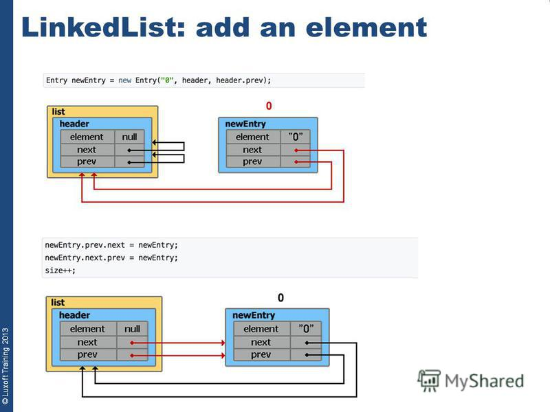 © Luxoft Training 2013 LinkedList: add an element