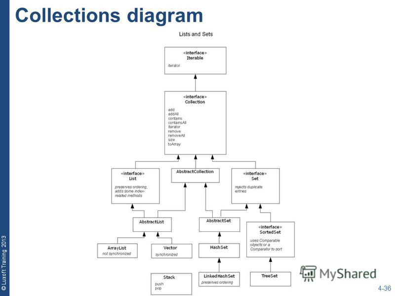 © Luxoft Training 2013 Collections diagram 4-36