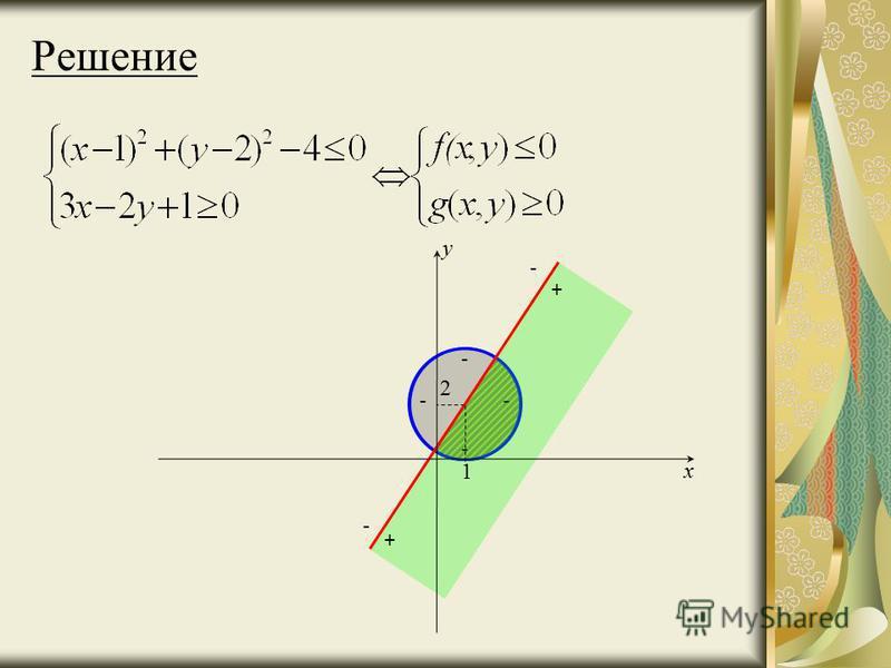 Решение - - - - - - + + x y 2 1