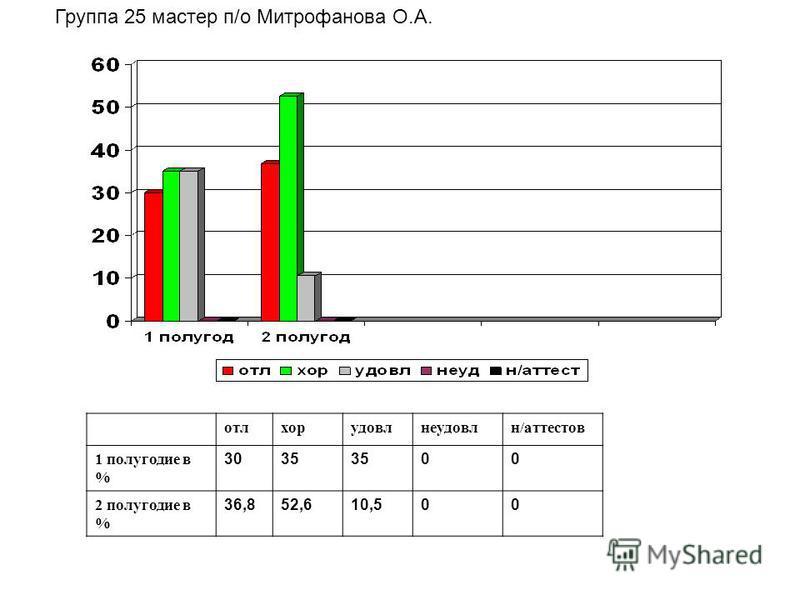 Группа 25 мастер п/о Митрофанова О.А. отлхорудовлнеудовлн/аттестов 1 полугодие в % 3035 00 2 полугодие в % 36,852,610,500