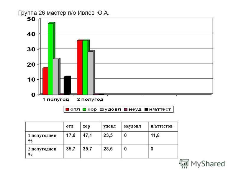 Группа 26 мастер п/о Ивлев Ю.А. отлхорудовлнеудовлн/аттестов 1 полугодие в % 17,647,123,5011,8 2 полугодие в % 35,7 28,600
