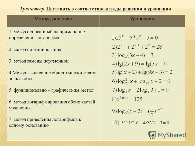 Методы решения Уравнения 1. метод основанный на применение определения логарифма 2. метод потенцирования 3. метод замены переменной 4. Метод вынесение общего множителя за знак скобки 5. функционально – графическим метод 6. метод логарифмирования обеи