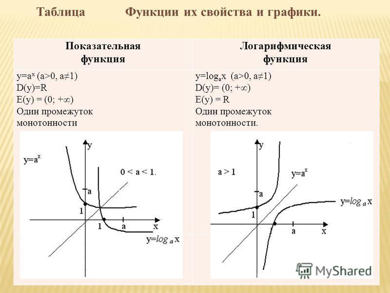Показательная функция Логарифмическая функция y=а х (a>0, a1) D(y)=R E(y) = (0; +) Один промежуток монотонности y=log a х (a>0, a1) D(y)= (0; +) E(y) = R Один промежуток монотонности. Таблица Функции их свойства и графики.