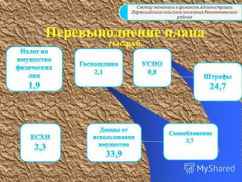 Сектор экономики и финансов Администрации Первомайского сельского поселения Ремонтненского района Перевыполнение плана тыс.руб.