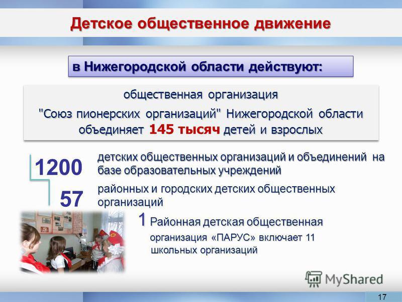 Детское общественное движение 17 в Нижегородской области действуют: детских общественных организаций и объединений на базе образовательных учреждений районных и городских детских общественных организаций 1 Районная детская общественная 1 Районная дет