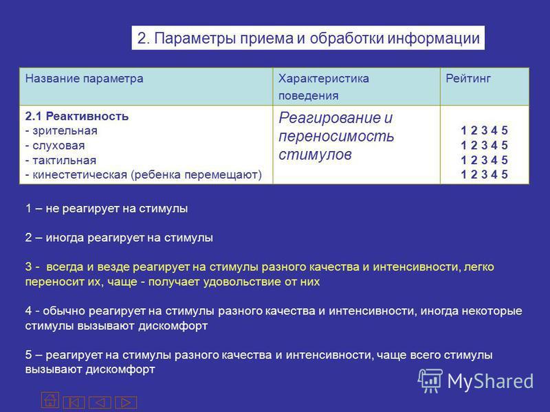 2. Параметры приема и обработки информации Название параметра Характеристика поведения Рейтинг 2.1 Реактивность - зрительная - слух овая - тактильная - кинестетическая (ребенка перемещают) Реагирование и переносимость стимулов 1 2 3 4 5 1 – не реагир
