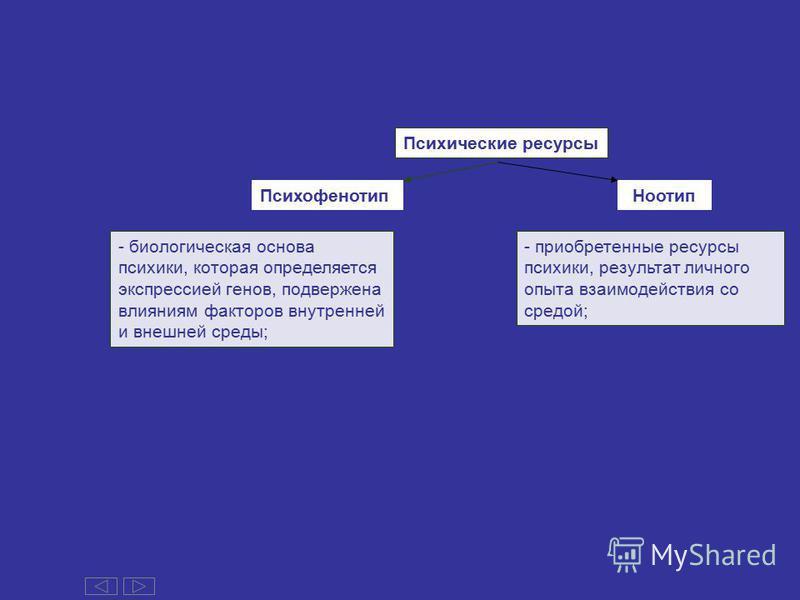 Психофенотип Психические ресурсы Ноотип - биологическая основа психики, которая определяется экспрессией генов, подвержена влияниям факторов внутренней и внешней среды; - приобретенные ресурсы психики, результат личного опыта взаимодействия со средой