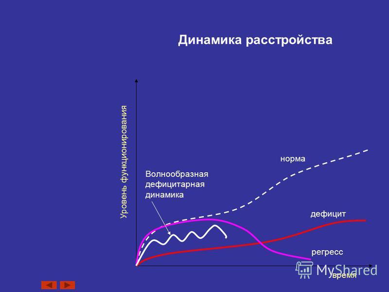 Динамика расстройства время Уровень функционирования регресс дефицит норма Волнообразная дефицитарная динамика
