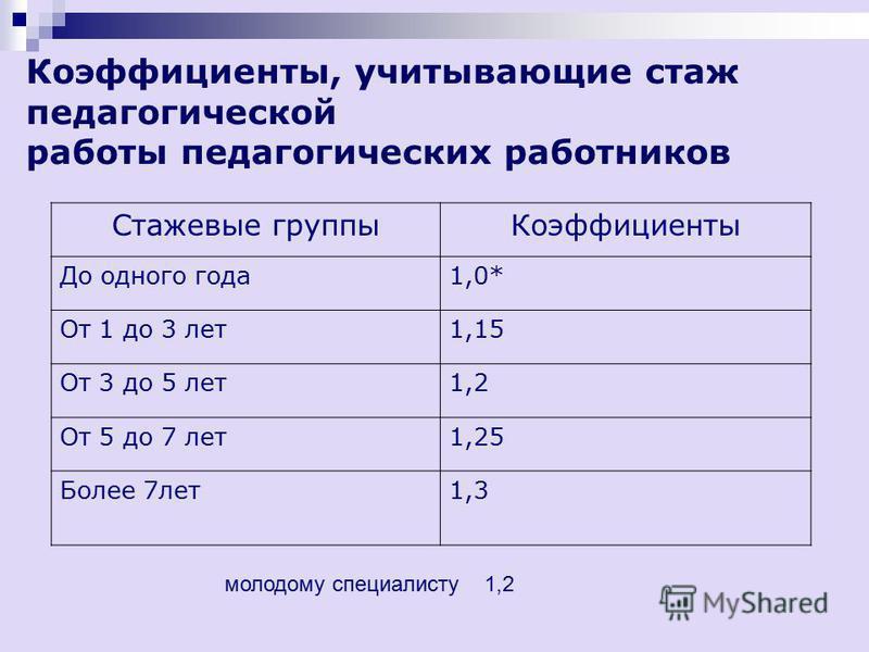 Коэффициенты, учитывающие квалификационную категорию педагогических и руководящих работников Квалификационная категория Коэффициенты Высшая 1,3 Первая 1,2 Вторая 1,1 Без категории 1