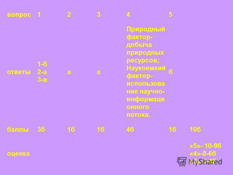 вопрос 12345 ответы 1-б 2-а 3-в а Природный фактор- добыча природных ресурсов; Наукоемкий фактор- использование научно- информационного потока. б баллы 3 б 1 б 4 б 1 б 10 б оценка «5»- 10-9 б «4»-8-6 б «3»-5-4 б