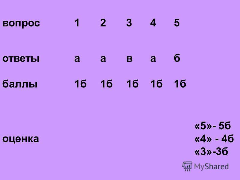 вопрос 12345 ответыаваб баллы 1 б оценка «5»- 5 б «4» - 4 б «3»-3 б