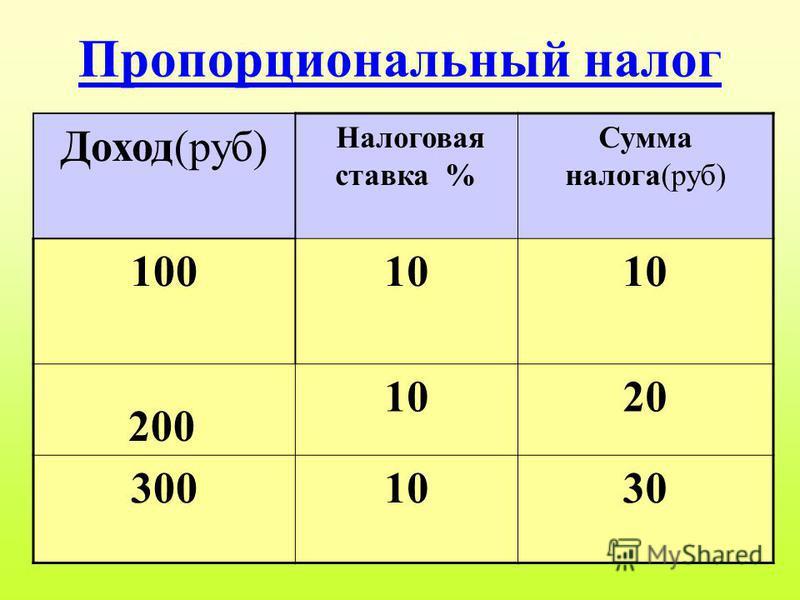 Пропорциональный налог Доход(руб) Налоговая ставка % Сумма налога(руб) 10010 20 3001030 200