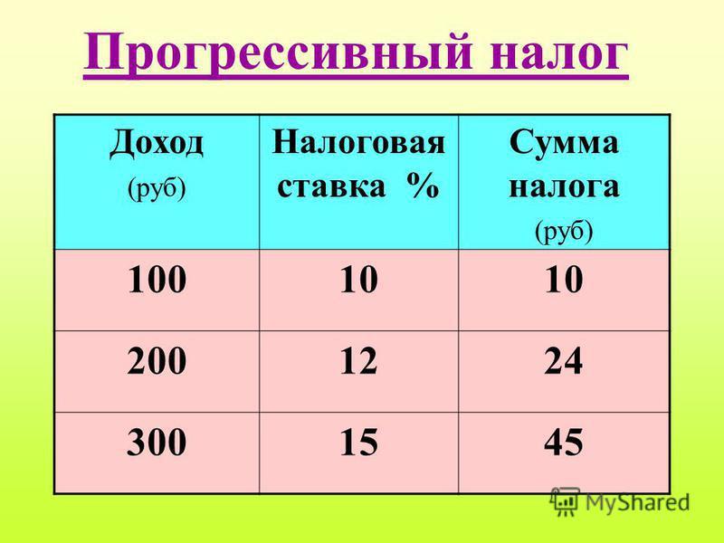 Прогрессивный налог Доход (руб) Налоговая ставка % Сумма налога (руб) 10010 2001224 3001545
