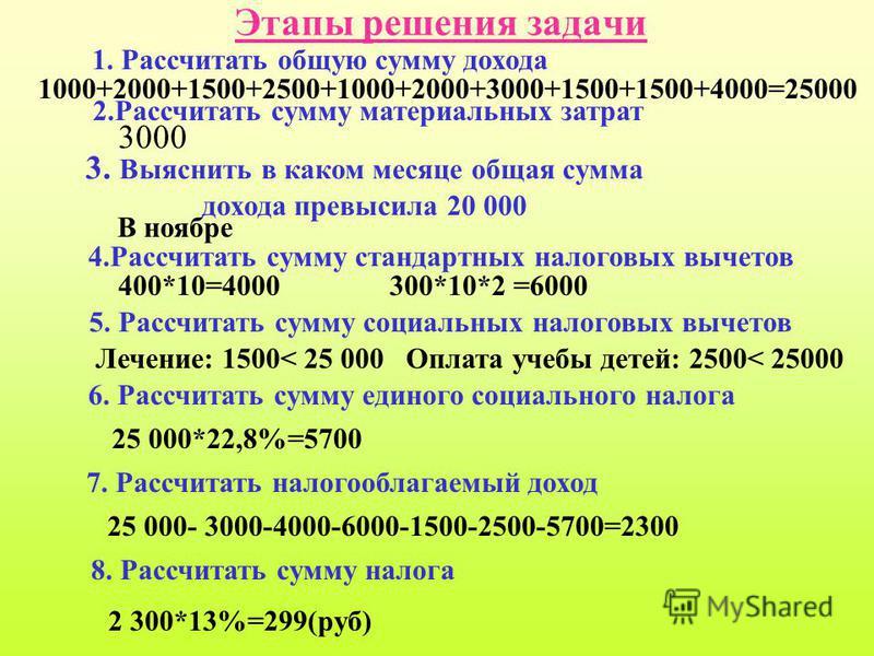 Этапы решения задачи 1. Рассчитать общую сумму дохода 1000+2000+1500+2500+1000+2000+3000+1500+1500+4000=25000 2. Рассчитать сумму материальных затрат 3000 3. Выяснить в каком месяце общая сумма дохода превысила 20 000 В ноябре 4. Рассчитать сумму ста
