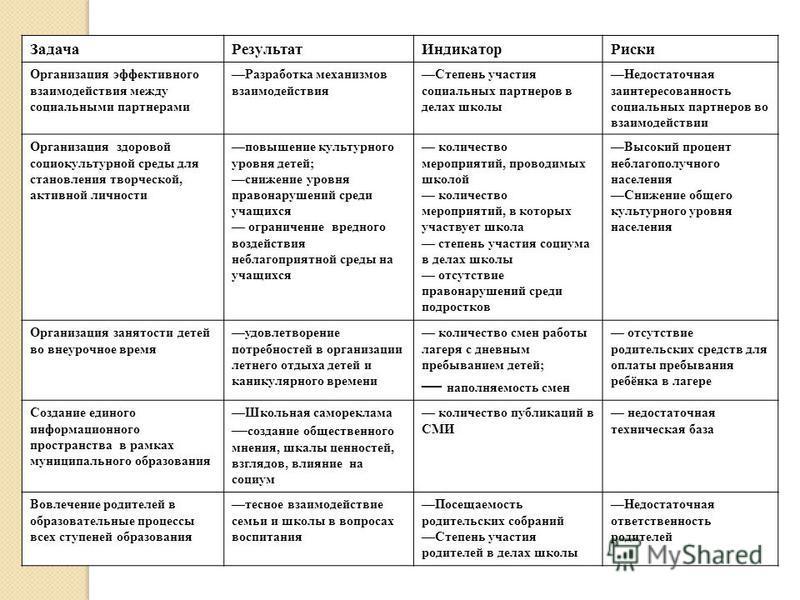 Задача РезультатИндикатор Риски Организация эффективного взаимодействия между социальными партнерами Разработка механизмов взаимодействия Степень участия социальных партнеров в делах школы Недостаточная заинтересованность социальных партнеров во взаи