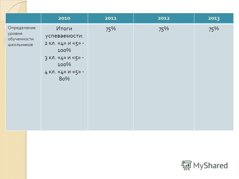 Мониторинг 2010201120122013 Определение уровня обученности школьников Итоги успеваемости : 2 кл. «4» и «5» - 100% 3 кл. «4» и «5» - 100% 4 кл. «4» и «5» - 80% 75%