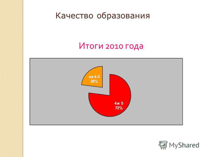 Итоги 2010 года Качество образования
