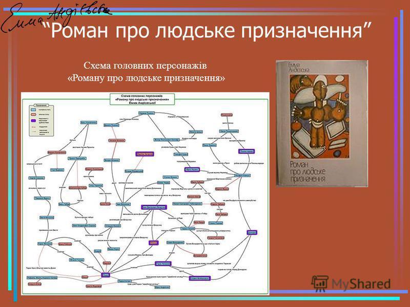 Роман про людське призначення Схема головних персонажів «Роману про людське призначення»
