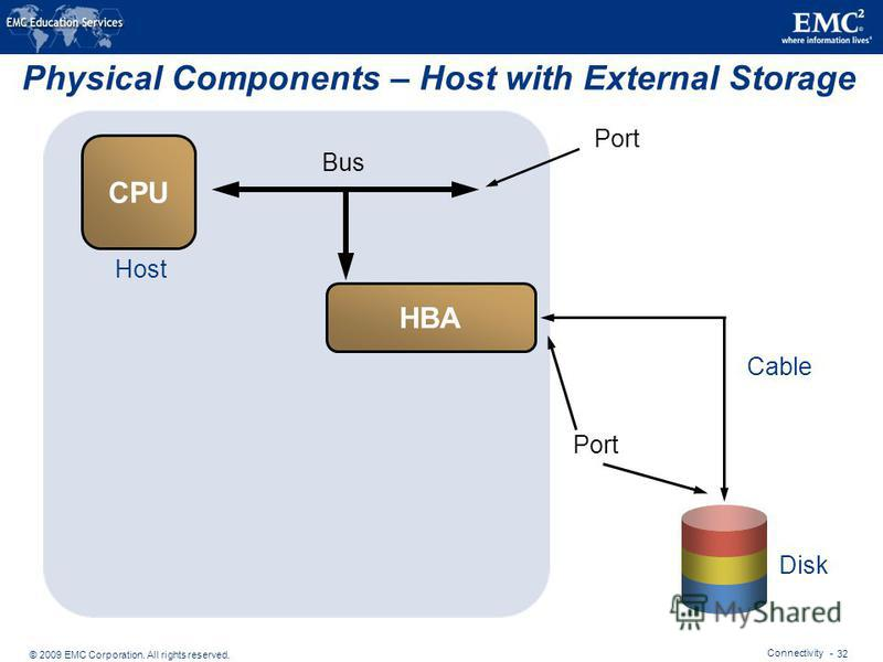 © 2009 EMC Corporation. All rights reserved. Connectivity - 32 Physical Components – Host with External Storage Bus Disk Cable Host Port HBA CPU