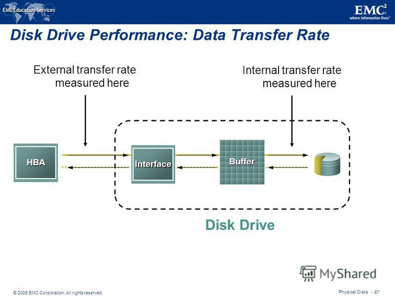 © 2009 EMC Corporation. All rights reserved. Physical Disks - 57 Disk Drive Performance: Data Transfer Rate Interface Buffer HBA Disk Drive Internal transfer rate measured here External transfer rate measured here