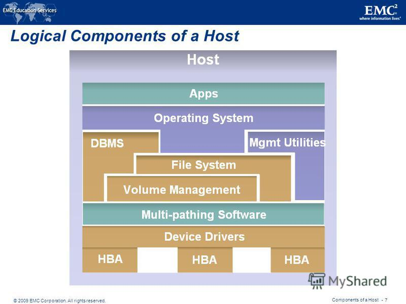 © 2009 EMC Corporation. All rights reserved. Components of a Host - 7 Logical Components of a Host