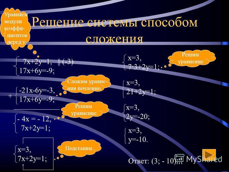 Способ подстановки (алгоритм) Из какого-либо уравнения выразить одну переменную через другую Подставить полученное выражение для переменной в другое уравнение и решить его Сделать подстановку найденного значения переменной и вычислить значение второй