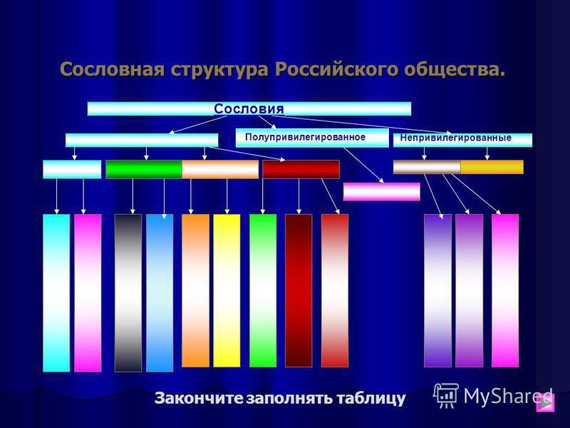 Сословная структура Российского общества. Сословия Привилегированные Непривилегированные Полупривилегированное Закончите заполнять таблицу