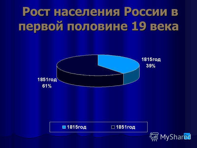 Рост населения России в первой половине 19 века Рост населения России в первой половине 19 века