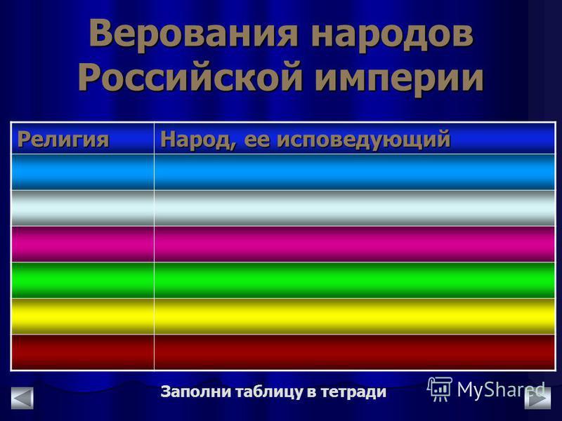 Верования народов Российской империи Религия Народ, ее исповедующий Заполни таблицу в тетради