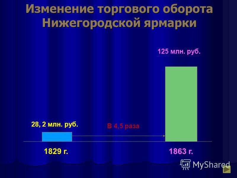 Изменение торгового оборота Нижегородской ярмарки 1829 г. 28, 2 млн. руб. 1863 г. В 4,5 раза 125 млн. руб.