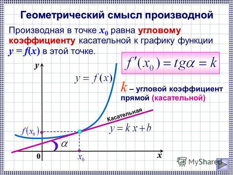 Геометрический смысл производной угловому коэффициенту Производная в точке x 0 равна угловому коэффициенту касательной к графику функции y = f(x) в этой точке. k – угловой коэффициент прямой (касательной) Касательная x y 0