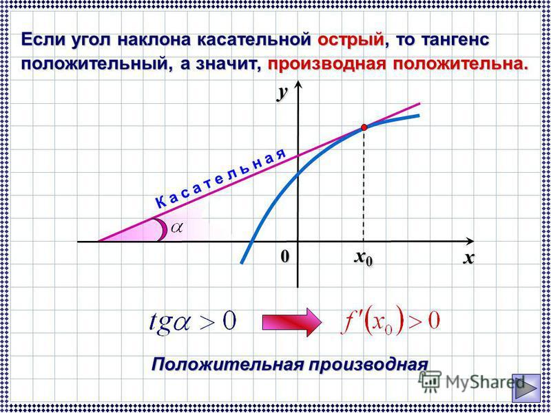 Если угол наклона касательной острый, то тангенс положительный, а значит, производная положительна. Положительная производная 0 x y x0x0x0x0 К а с а т е л ь н а я
