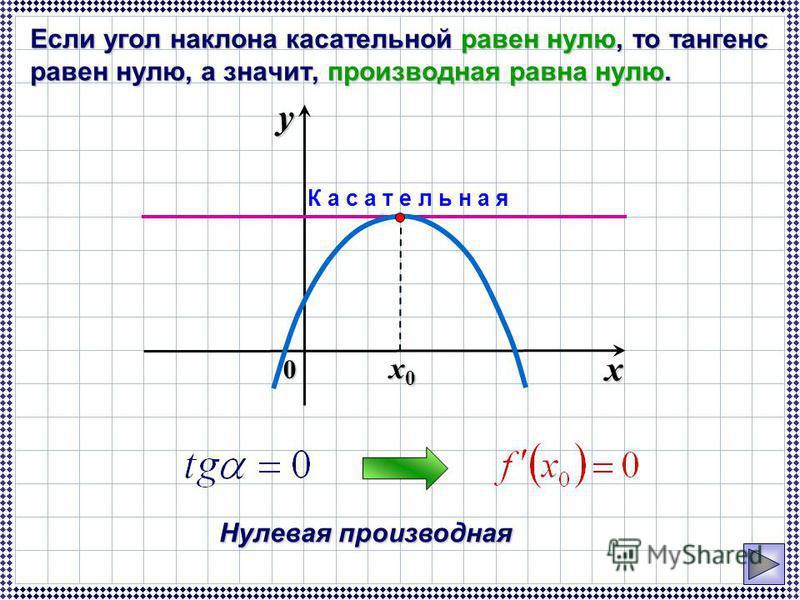 Если угол наклона касательной равен нулю, то тангенс равен нулю, а значит, производная равна нулю. 0 x y Нулевая производная x0x0x0x0 К а с а т е л ь н а я