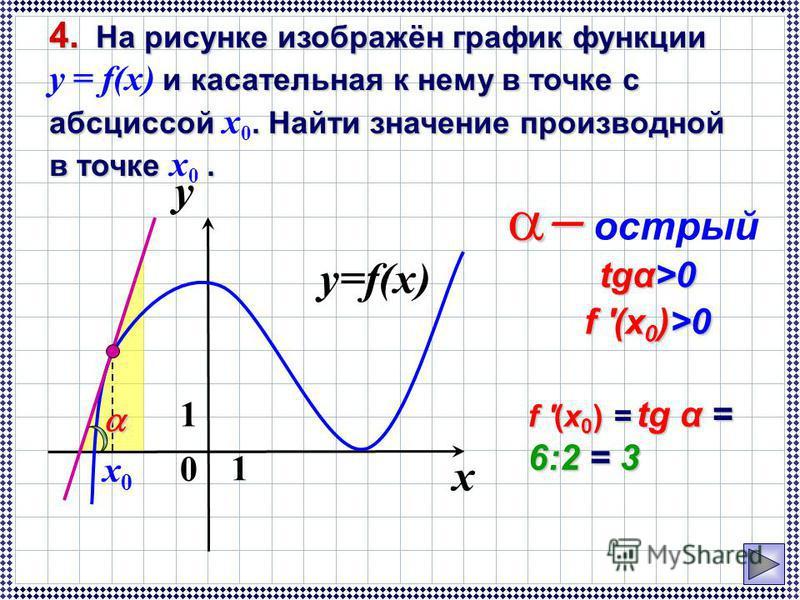y=f(x) 0 1 y 1 x x0x0 острый tgα>0 tgα>0 f '(x 0 )>0 f '(x 0 )>0 f '(x 0 )= tg α = 6:2 = 3 f '(x 0 ) = tg α = 6:2 = 3 4. На рисунке изображён график функции и касательная к нему в точке с абсциссой. Найти значение производной в точке. 4. На рисунке и
